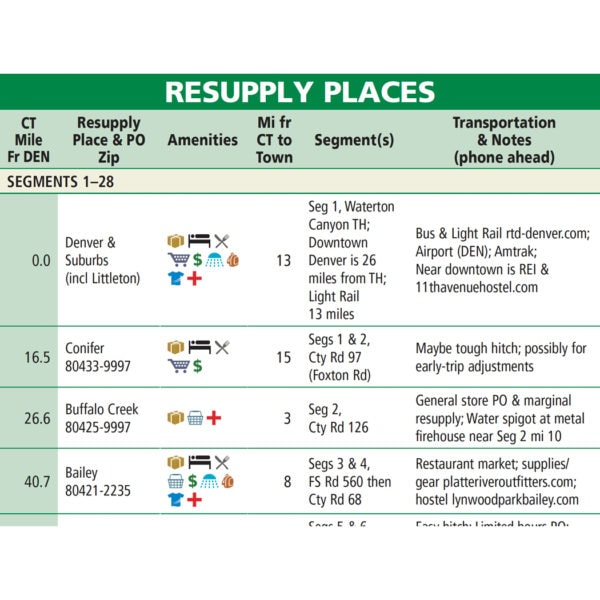Colorado Trail Databook 8 resupply places chart sample